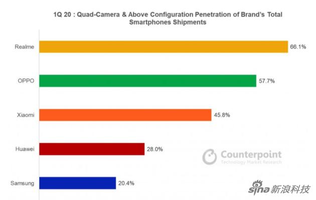 20年第一季度,各厂商的四摄手机占比