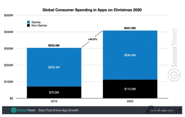 全球用户的手机应用消费数据。蓝色是游戏类,黑色是非游戏类