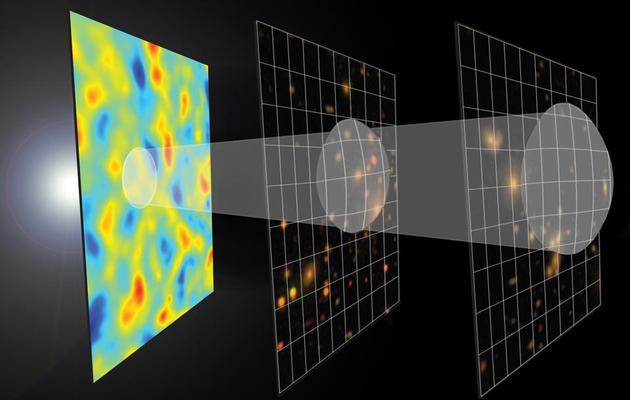 宇宙不光均匀地膨大,而且有微弱的密度弱点,这使恒星、星系和星系团能够随着时间的推移逐渐形成。在均匀的背景上叠添密度的不均匀性,是理解今天宇宙的首点。