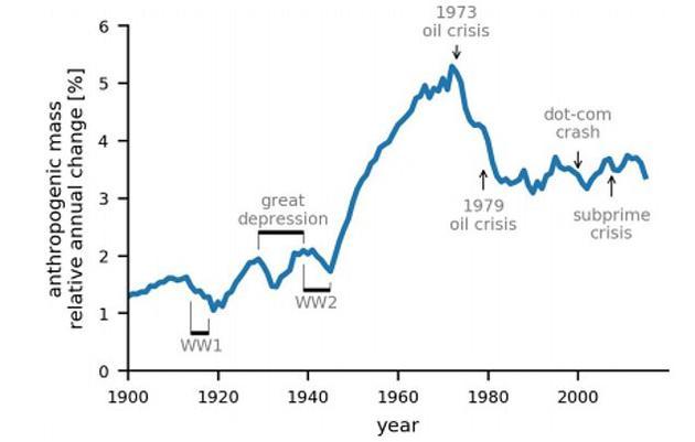 历史分析显示,<a href=../ep/?%C8%CB%D4%EC--1.htm>人造</a>物总重量年同比增加持续最长的时期为二战结束后(1945年)到石油危机之前(1973年)。与此同时,一战期间、大萧条期间以及互联网泡沫破灭期间,<a href=../ep/?%C8%CB%D4%EC--1.htm>人造</a>物的年度产出量相应大幅减少。