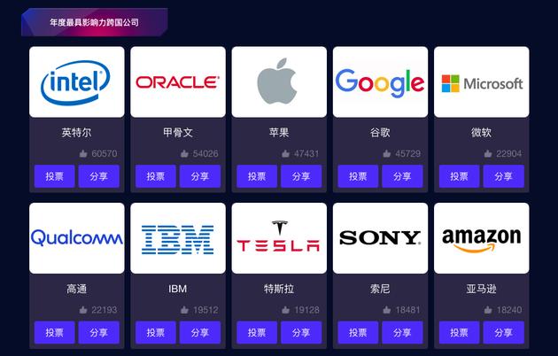 年度最具影响力跨国公司奖项最终排名