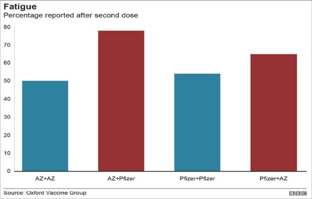 接种同种疫苗和不同疫苗的疲惫情况对比