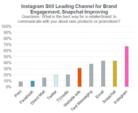 青少年中首选的社交媒体品牌参与度