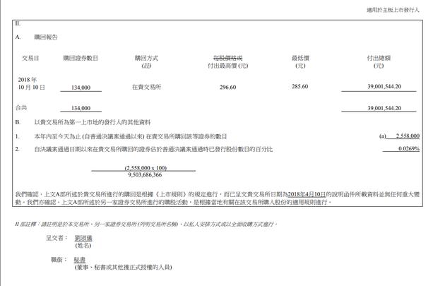腾讯控股:耗资3900万港元回购13.4万股股票