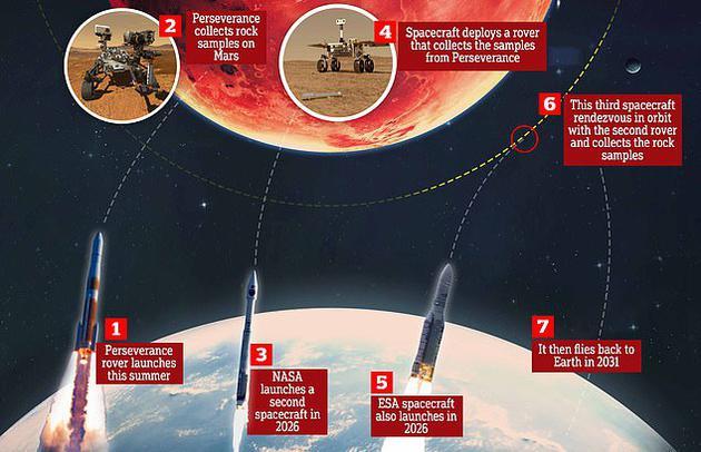 雄心勃勃的太空计划:2031年前将火星样品带回地球!