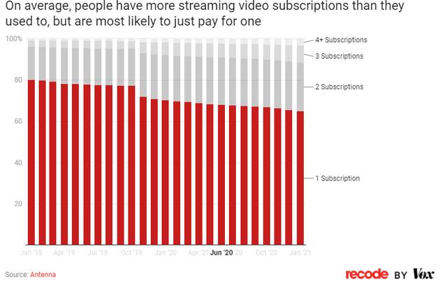 图3:平均而言,人们订阅的流媒体服务数量比以前要多,但大多数人仅付费订阅一个流媒体服务。
