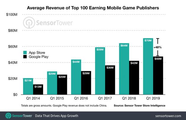 iOS和Android平台上,前百名游戏发行商平均营收