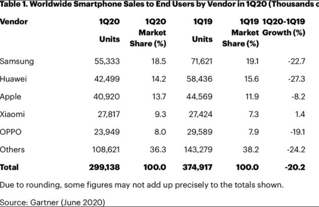 iPhone销量在2020年第一季度同比下降了8%