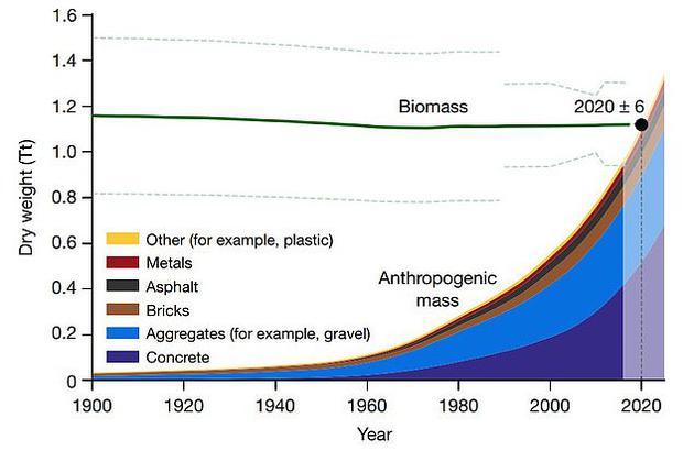 自1900年以来,每年生产的<a href=../ep/?%C8%CB%D4%EC--1.htm>人造</a>物总重量趋势(单位:万亿吨)
