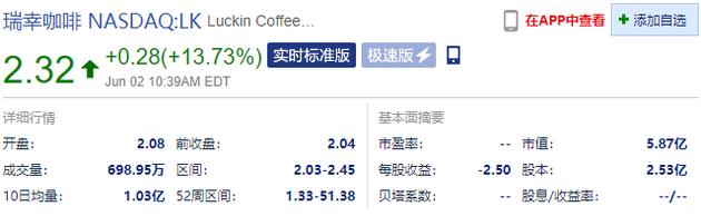 瑞幸咖啡漲幅擴大至13.73%,報2.32美元