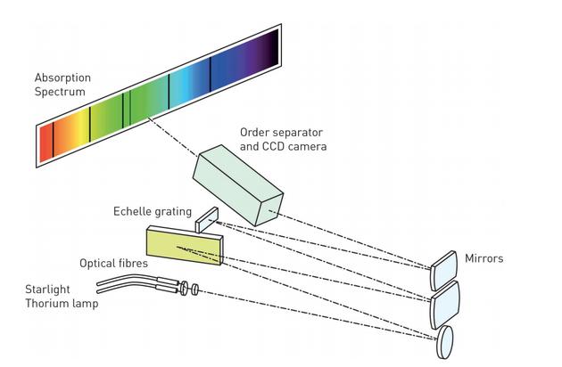 Elodie光谱仪工作示意图。