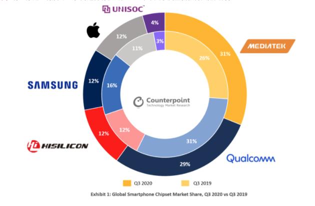 2020年第三季度与2019年第三季度全球智能手机芯片组市场份额