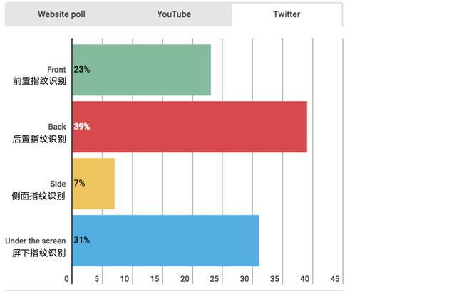 外媒在国外社交网站做的投票
