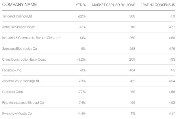 彭博社整理的跌幅最大股票排行榜,腾讯居首位。(最右一栏为彭博社评级,评级5%意味着一致推荐买入)