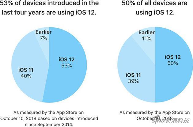 苹果官方宣布:iOS 12系统安装率已达53%
