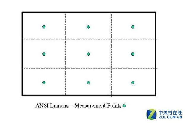 ANSI亮度要测试9个点的照度然后进行计算得出结果