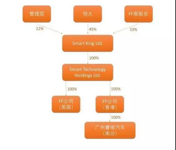 重组前的FF股权架构图 来源:和讯网