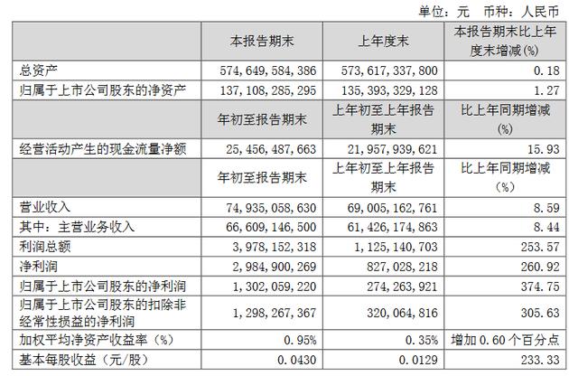 中国联通第一季度净利润13.02亿元 同比增长374.74%中国联通净利润财报