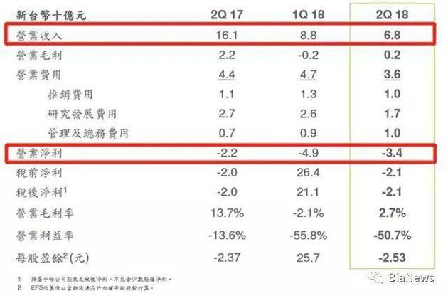 HTC超十季度连续亏损 进军区块链能救回手机业务吗?-汇美优普-热门搜索话题榜