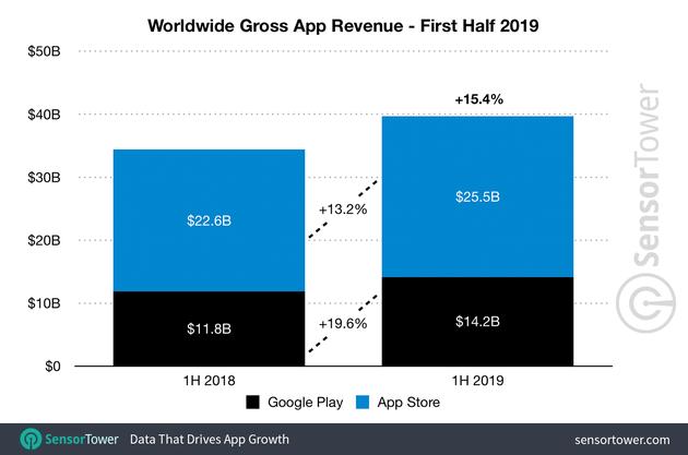 2019年上半年全球消费者在iOS应用商店共花费255亿美元