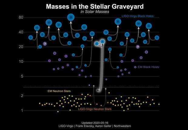 图中是通过引力波观测到的天体碰撞事件。图像底部显示了与中子星大小相近的天体,图像顶部显示了黑洞大小的天体,该碰撞事件涉及一个黑洞和较大中子星或者较小黑洞。
