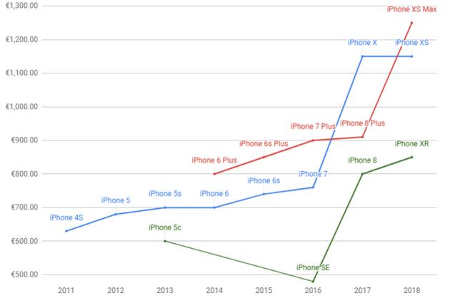 历代iPhone价格分析,蓝线为基本款,绿线是低价款,红线是高价款