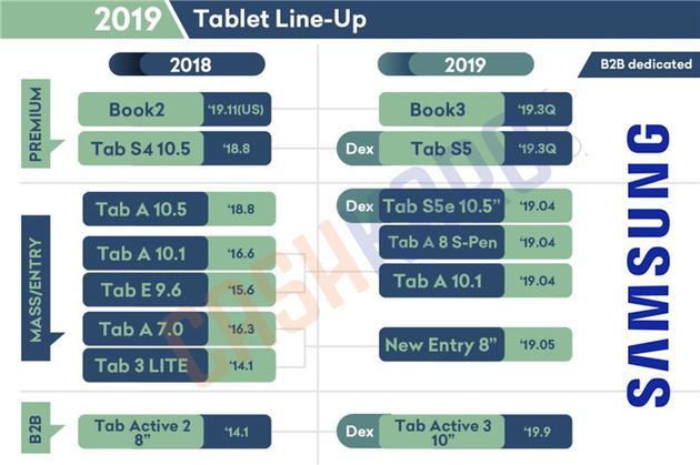 三星平板2019年产品线曝光:年内将有多款设备推出