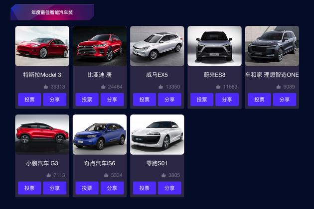 年度最佳智能汽车奖项最终排名