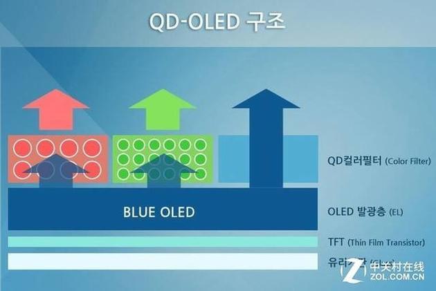 QD-OLED像素结构示意图