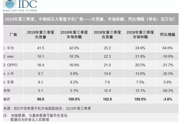 IDC:三季度中國智能手機市場出貨9890萬臺 華為第一