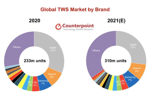 Counterpoint:预计2021年全球真无线耳机销量将达到3.1亿