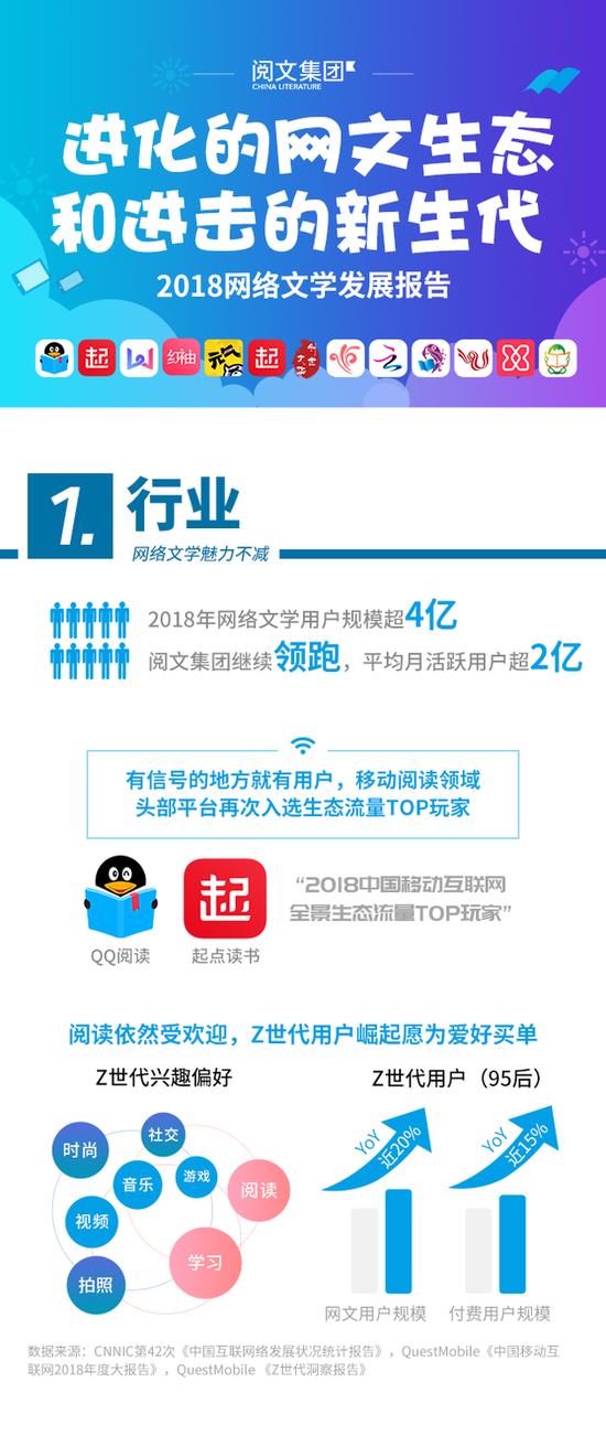 2018 网络文学发展报告:用户规模超 4 亿,占网民一半