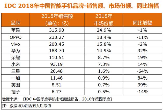 IDC中国2018年手机数据:OPPO、vivo、荣耀居前三,苹果下滑12%