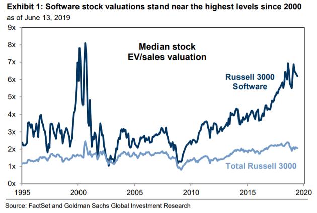軟件股估值接近2000年后最高水平