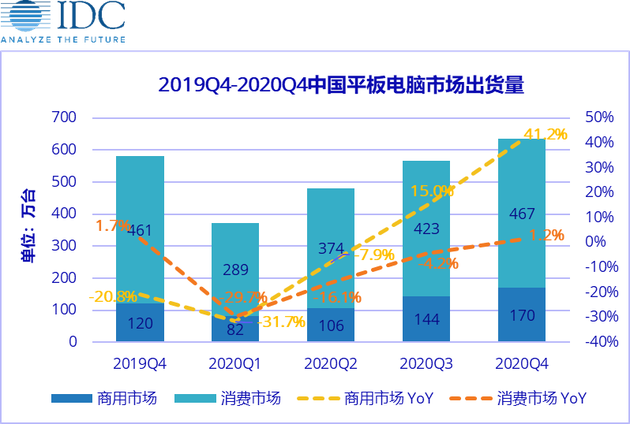 IDC:预计中国平板市场一季度出货量同比下滑30.1%