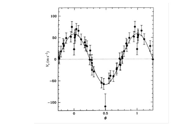 51 Pegasi的轨道相位。两个峰值之间的距离给出了轨道周期,对应于59m/s的半振幅给出了MJ/sin(I)信息。