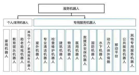 ▲服务机器人分类(根据IFR)