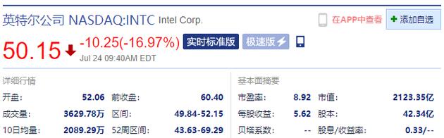推迟7nm芯片发布 英特尔开盘跌近17%