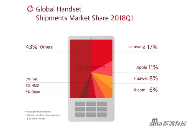 2018年一季度全球手机市场份额情况