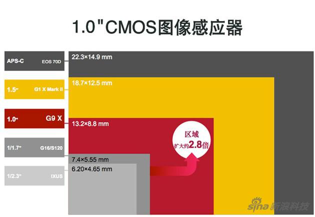 1英寸CMOS,意味着这台无人机的相机跟佳能G9 X(图中红色部分)一样大