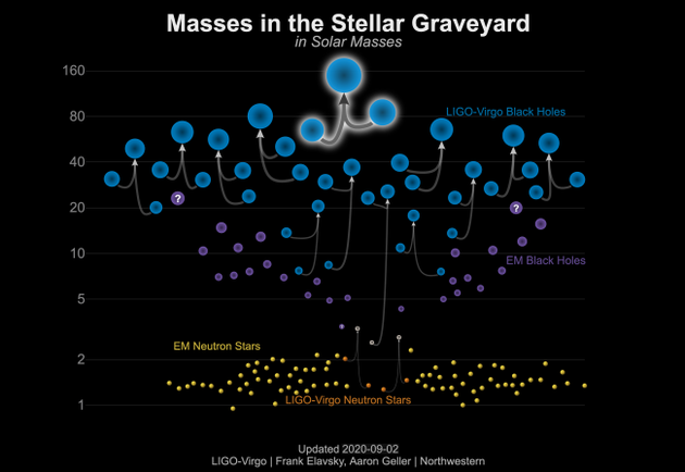 这张图显示了迄今为止探测到的黑洞碰撞和中子-恒星碰撞事件。产生GW190521的事件位于中心顶部,是所有碰撞中黑洞质量最大的