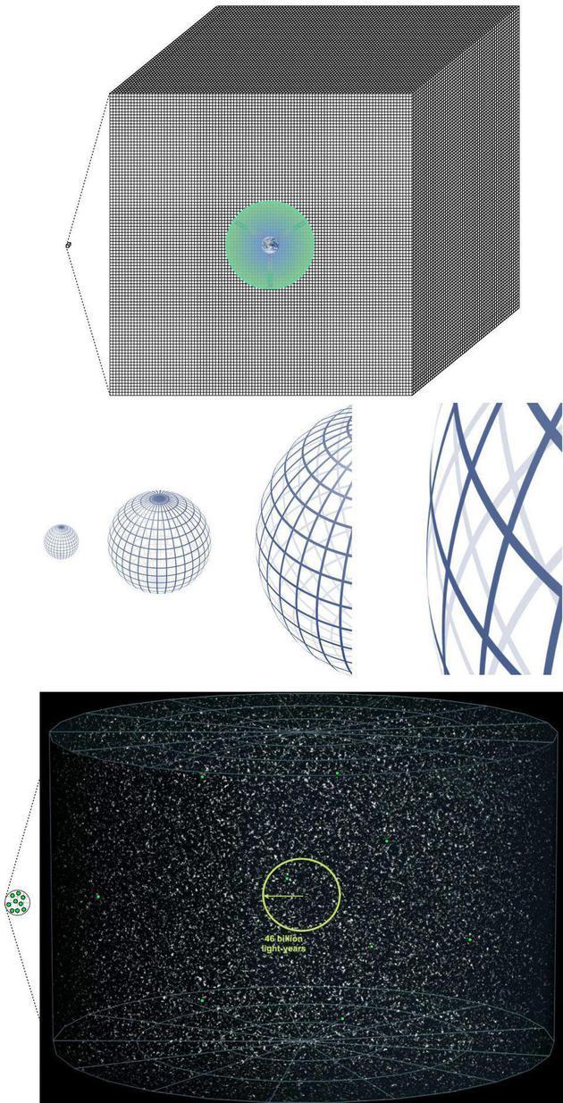 在最上图中,今天的宇宙到处都有相通的性质(包括温度),由于它们来自一个具有相通性质的区域。在中心图中,具有肆意弯率的空间能够暴胀到了吾们现在无法不都雅察到任何弯率的程度,从而解决了平整性题目。在最下图中,原有的高能遗迹被暴胀清除,解决了高能遗迹题目。暴胀理论就是云云解决了大爆炸理论本身无法注释的三大难题。