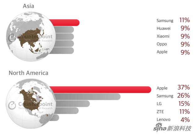 亚洲地区排名前五的手机厂商有三家来自中国