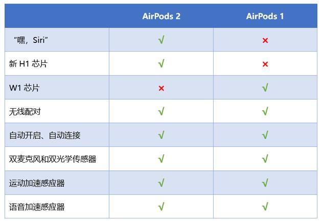 新老AirPods对比 买与不买看完你心里就有数了的照片 - 4