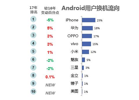 近两年Android用户换机流向对比