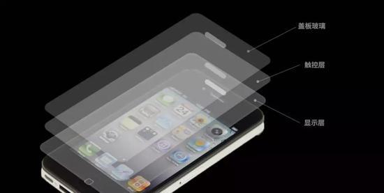 屏幕的三个主要终端产品