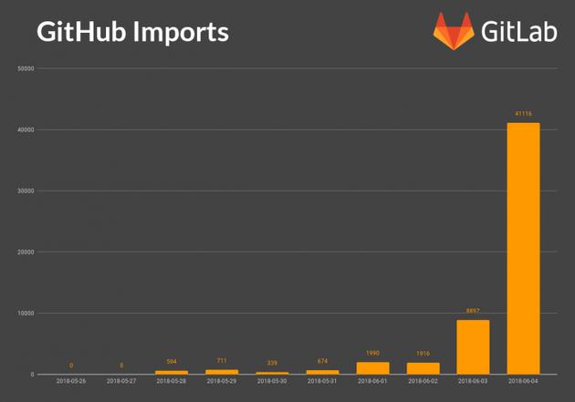 GitHub被微软收购后 开发者蜂拥入驻GitLab的照片 - 3