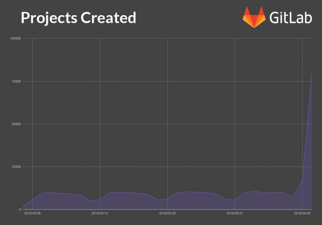 GitHub被微软收购后 开发者蜂拥入驻GitLab的照片 - 2