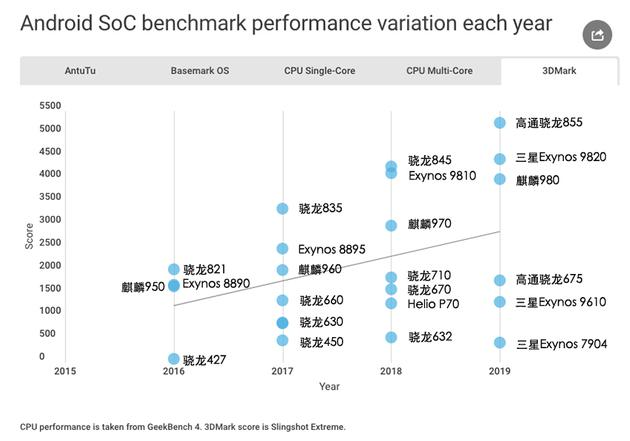 各芯片3DMark跑分成績分布圖(Android Authority還列出了其他基準測試,就不一一展開了)