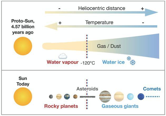 太阳系形成之初是一团气体和尘埃,行星和行星体由尘埃凝聚而成。在星际物质的低压下,水能否融入行星体取决于周围的温度:在零下120摄氏度以上,水以蒸气形式存在,不与其他固体凝结